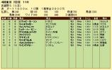 第17S:11月1週 武蔵野S 成績