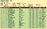 第33S:06月3週 CBC賞 成績