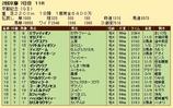 第23S:02月4週 京都記念 成績
