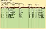 第23S:12月5週 ラジオNIKKEI杯2歳S 成績