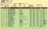 第35S:01月4週 川崎記念 成績