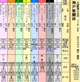 第18S:09月5週 神戸新聞杯