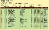 第17S:02月4週 エンプレス杯 成績