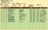 第26S:02月1週 小倉大賞典 成績