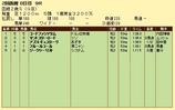 第18S:08月2週 函館2歳S 成績