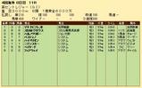 第31S:09月2週 英セントレジャー 成績