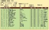 第25S:12月5週 兵庫GT 成績