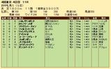 第24S:10月3週 府中牝馬S 成績