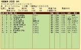 第32S:03月5週 ドバイGS 成績