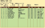 第23S:12月2週 ステイヤーズS 成績