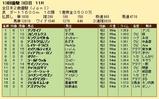 第35S:12月3週 全日本2歳優駿 成績