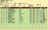 第31S:03月2週 黒船賞 成績