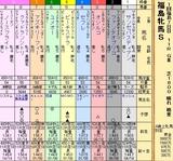 第27S:04月4週 福島牝馬S