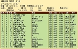 第24S:03月3週 ファルコンS 成績