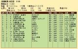 第34S:08月2週 関屋記念 成績