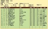 第19S:11月1週 武蔵野S 成績