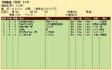 第28S:04月4週 福島牝馬S 成績