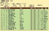 第35S:03月1週 阪急杯 成績