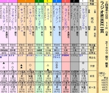 第33S:07月1週 ラジオNIKKEI賞