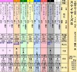 第30S:12月2週 ステイヤーズS