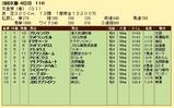 第19S:05月1週 天皇賞春 成績