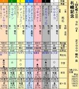第19S:08月4週 札幌記念