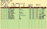 第23S:09月2週 小倉2歳S 成績