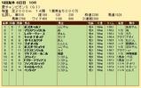 第34S:09月1週 愛チャンピオンS 成績