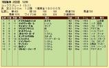 第33S:11月2週 コックスプレート 成績