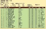 第29S:02月4週 京都記念 成績