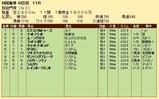 第34S:10月1週 凱旋門賞 成績