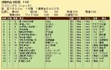 第35S:03月4週 スプリングS 成績