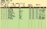 第31S:04月4週 福島牝馬S 成績