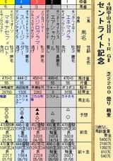 第22S:09月4週 セントライト記念
