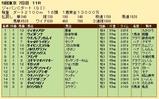 第26S:12月1週 JCD 成績