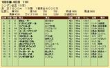 第24S:01月2週 シンザン記念 成績