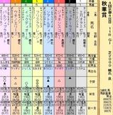第22S:10月3週 秋華賞