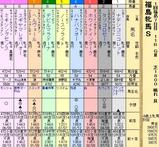第33S:04月4週 福島牝馬S
