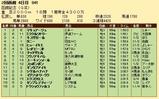 第24S:07月4週 函館記念 成績