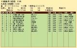 第22S:10月3週 北海道2歳優駿 成績