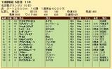 第23S:12月4週 名古屋グランプリ 成績