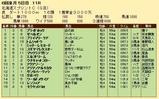 第23S:06月2週 北海道スプリントC 成績