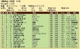 第30S:01月1週 中山金杯 成績