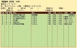 第35S:12月2週 香港カップ 成績