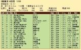 第31S:06月2週 安田記念 成績