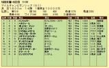 第19S:11月4週 マイルチャンピオンシップ 成績