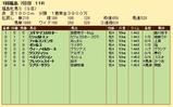 第26S:04月4週 福島牝馬S 成績