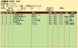 第32S:04月2週 阪神牝馬S 成績