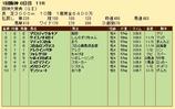 第29S:03月4週 阪神大賞典 成績