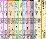 第23S:07月1週 函館スプリントS